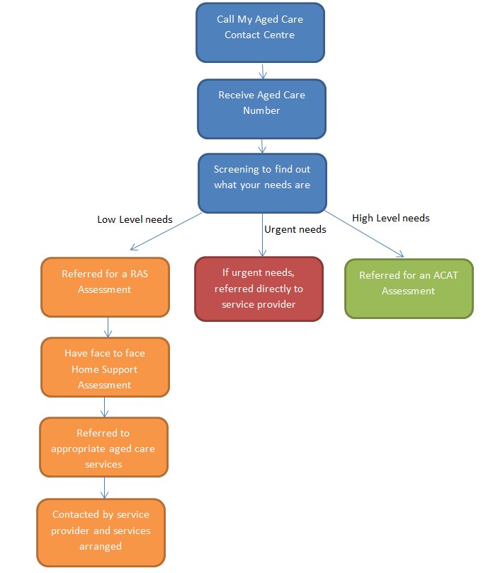 My Aged Care process diagram