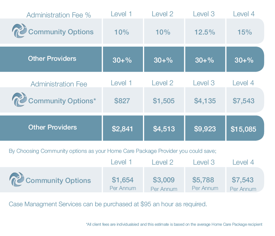 Community Options Home Care Package Fee's